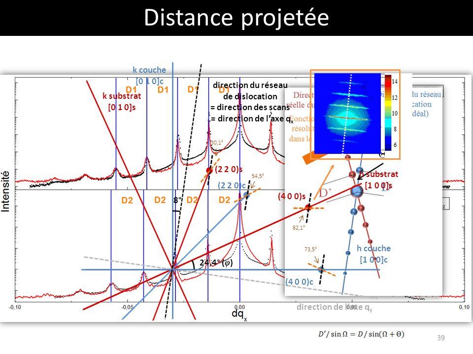 Distance projetée k couche [0 1 0]c direction du réseau de dislocation